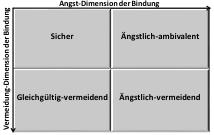 unsicher vermeidende bindung symptome